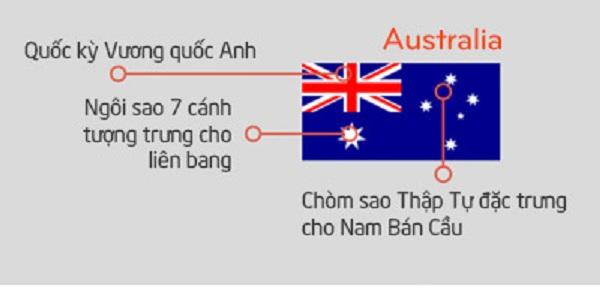 Cờ Australia (Úc)