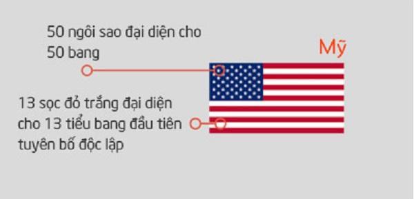 Cờ Mỹ - ý nghĩa của sự tự do