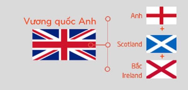 Cờ vương quốc Anh